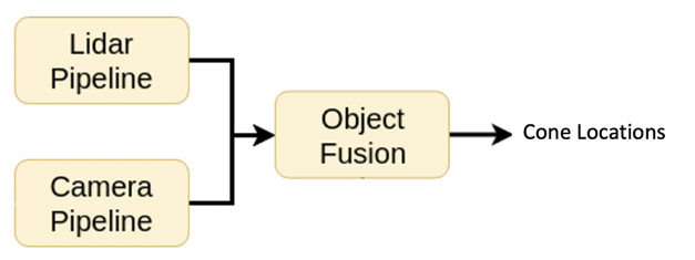 Overview of perception pipeline