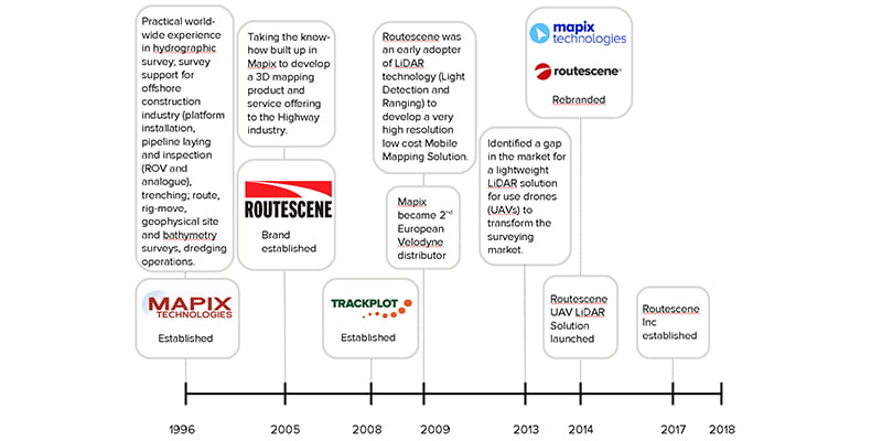 Timeline and history of Mapix technologies Ltd group including brands Trackplot and Routescene