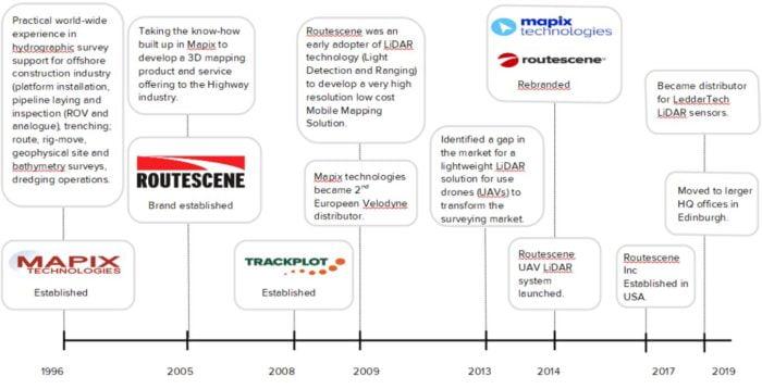 Mapix technologies company timeline 1996 to 2020
